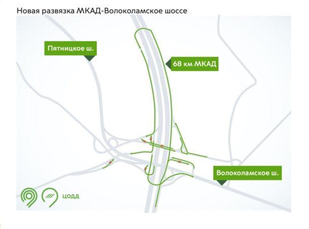Схема развязки МКАД и Волоколамского шоссе)
